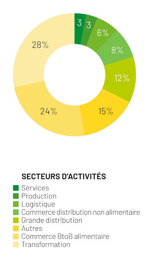 débouchés de l'Isema par secteur d'activité